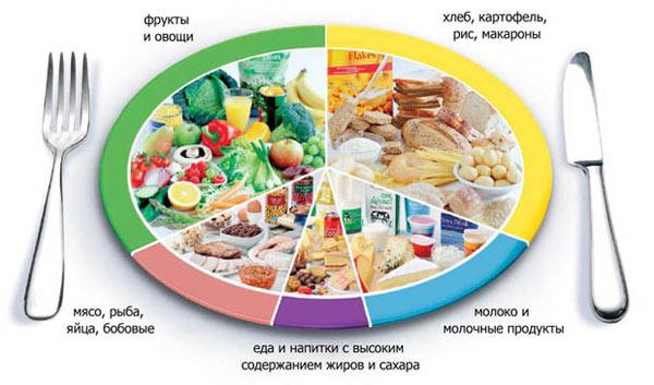 Выбор частей продуктов для правильного питания